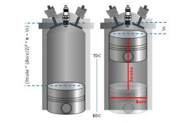 Teoría básica sobre la compresión del motor